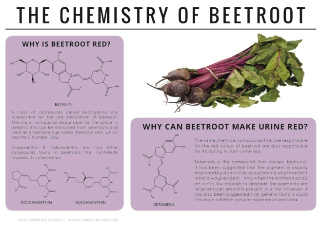 Chemistry-of-Beetroot
